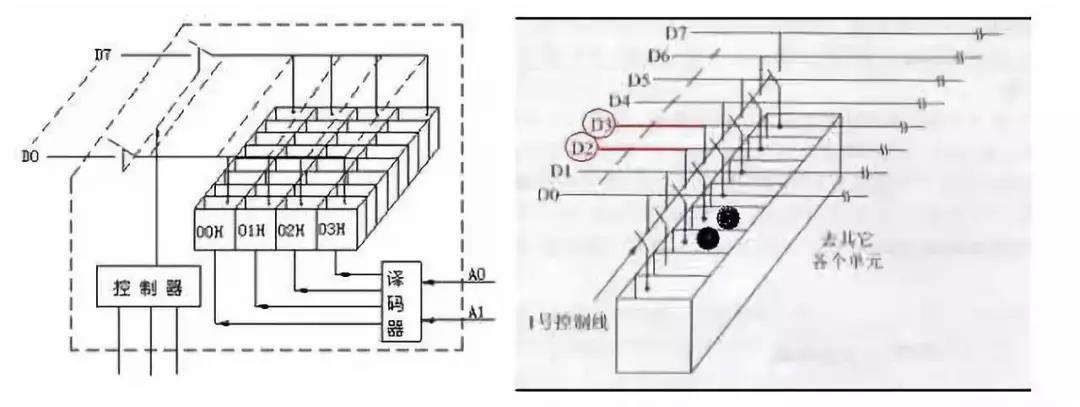 单片机的内部结构是怎样的?